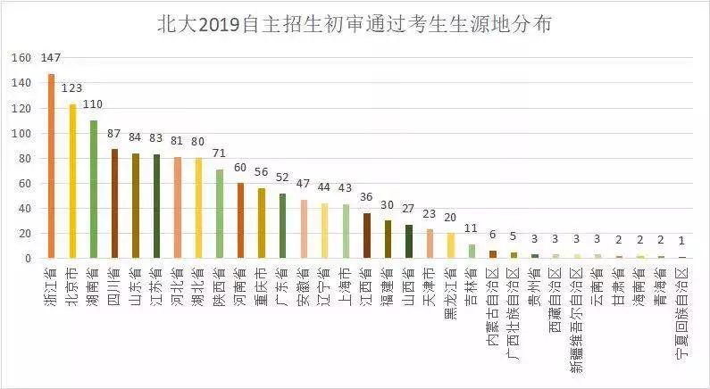 2019年北大和清华自招初审名单出炉!来看看来自哪些牛高?