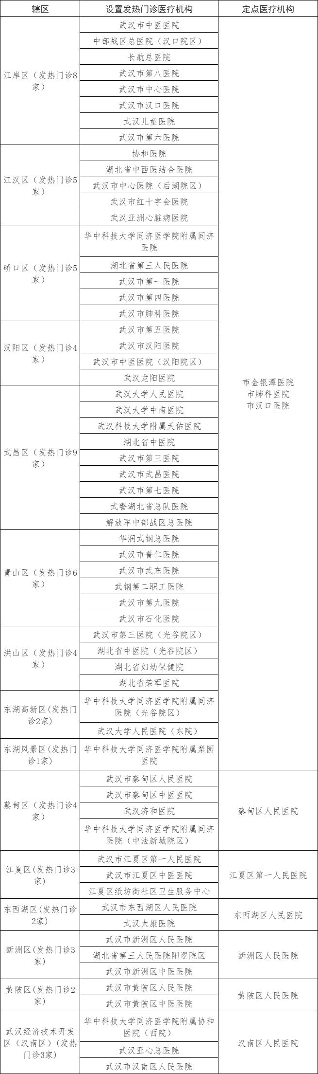 武汉卫健委:武汉市设置发热门诊医疗机构和定点救治医疗机构名单